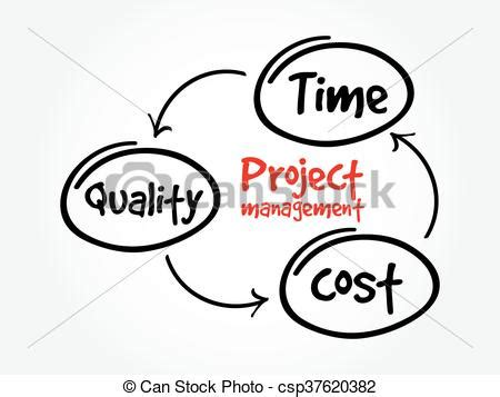 Essay on cost control